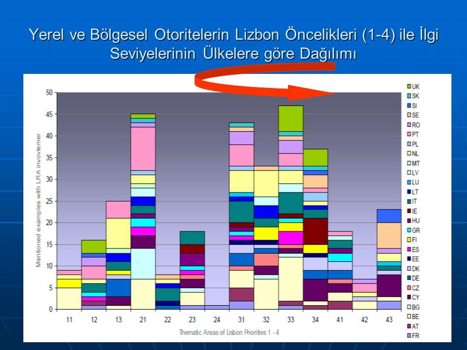 57 Yerel ve Bölgesel Otoritelerin Lizbon Öncelikleri (1-4) ile İlgi Seviyelerinin Ülkelere göre Dağılımı