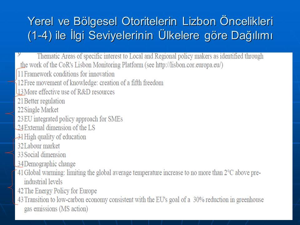58 Yerel ve Bölgesel Otoritelerin Lizbon Öncelikleri (1-4) ile İlgi Seviyelerinin Ülkelere göre Dağılımı