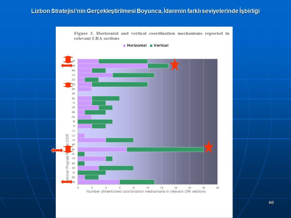 60 Lizbon Stratejisi'nin Gerçekleştirilmesi Boyunca, İdarenin farklı seviyelerinde İşbirliği