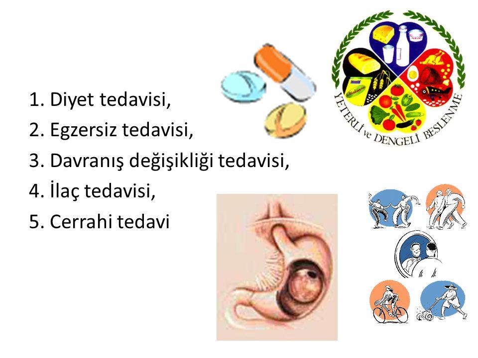 1. Diyet tedavisi, 2. Egzersiz tedavisi, 3. Davranış değişikliği tedavisi, 4. İlaç tedavisi, 5. Cerrahi tedavi
