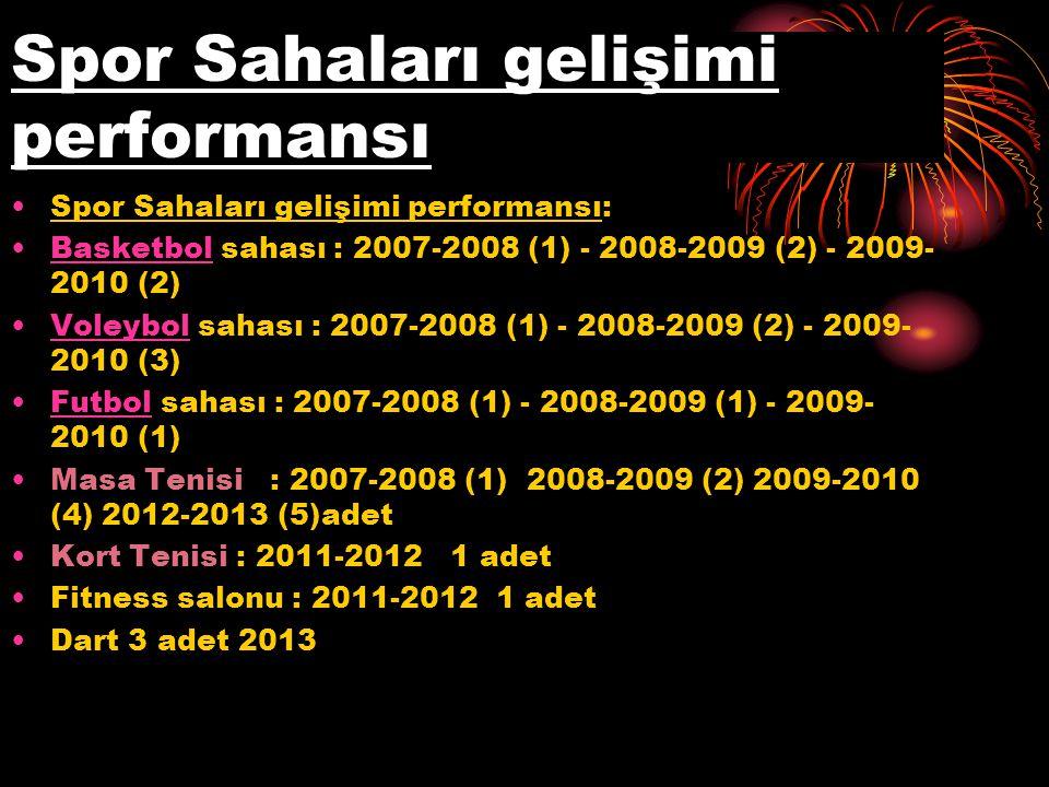 Spor Sahaları gelişimi performansı Spor Sahaları gelişimi performansı: Basketbol sahası : 2007-2008 (1) - 2008-2009 (2) - 2009- 2010 (2)Basketbol Voleybol sahası : 2007-2008 (1) - 2008-2009 (2) - 2009- 2010 (3)Voleybol Futbol sahası : 2007-2008 (1) - 2008-2009 (1) - 2009- 2010 (1)Futbol Masa Tenisi : 2007-2008 (1) 2008-2009 (2) 2009-2010 (4) 2012-2013 (5)adet Kort Tenisi : 2011-2012 1 adet Fitness salonu : 2011-2012 1 adet Dart 3 adet 2013