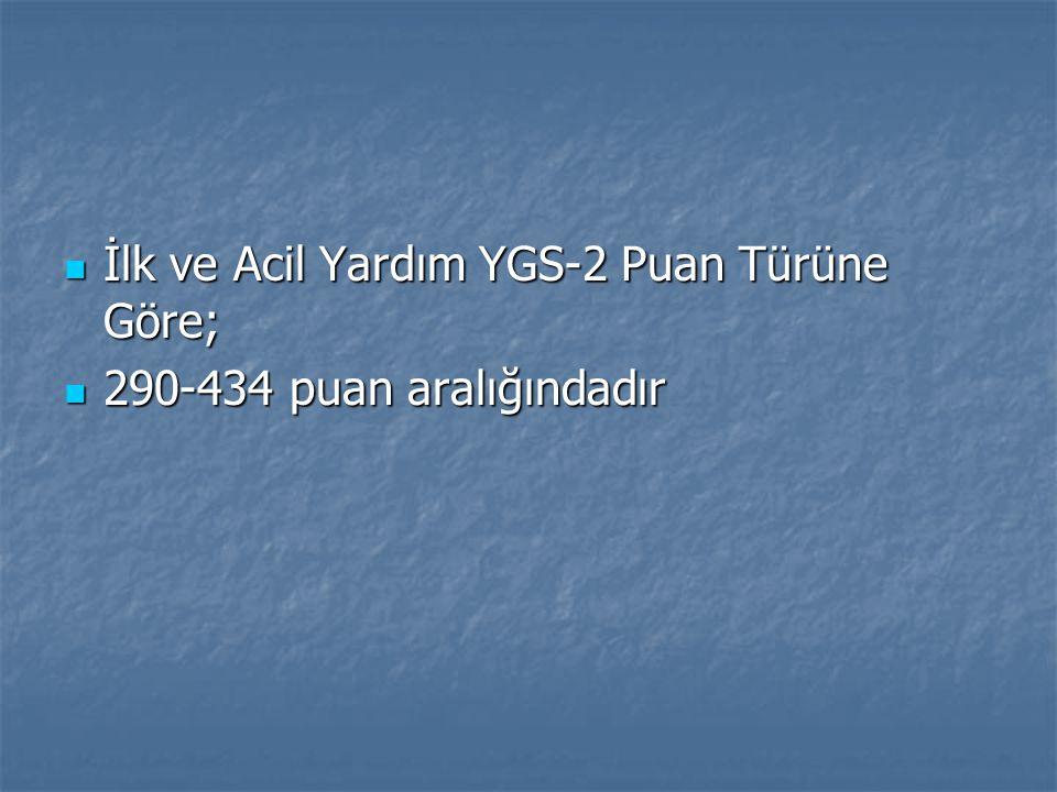 İlk ve Acil Yardım YGS-2 Puan Türüne Göre; İlk ve Acil Yardım YGS-2 Puan Türüne Göre; 290-434 puan aralığındadır 290-434 puan aralığındadır