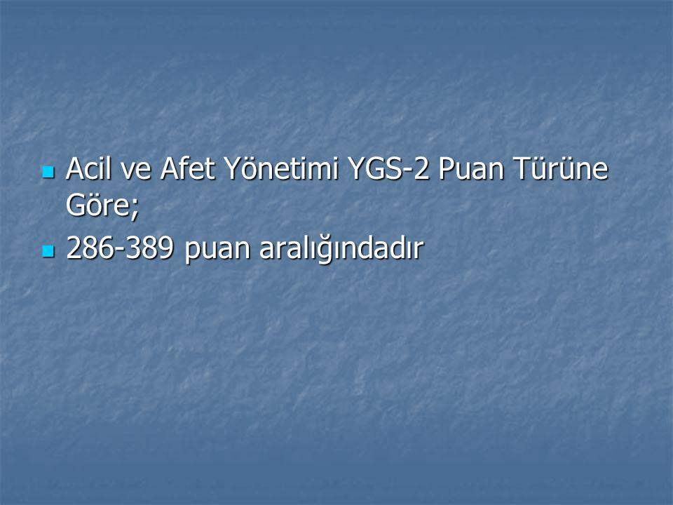 Acil ve Afet Yönetimi YGS-2 Puan Türüne Göre; Acil ve Afet Yönetimi YGS-2 Puan Türüne Göre; 286-389 puan aralığındadır 286-389 puan aralığındadır