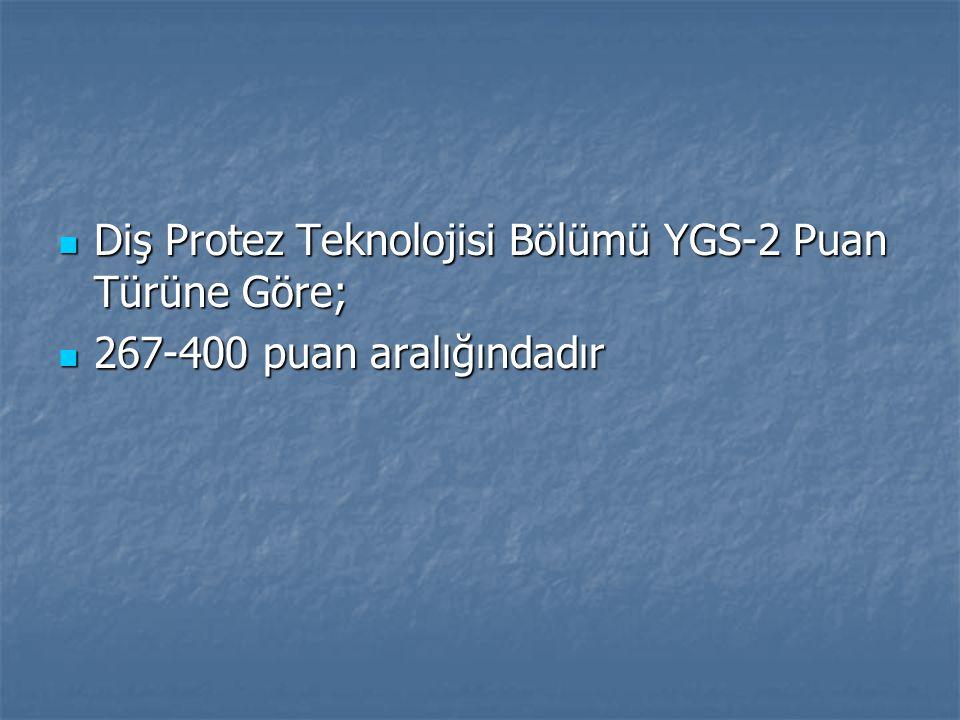 Diş Protez Teknolojisi Bölümü YGS-2 Puan Türüne Göre; Diş Protez Teknolojisi Bölümü YGS-2 Puan Türüne Göre; 267-400 puan aralığındadır 267-400 puan aralığındadır