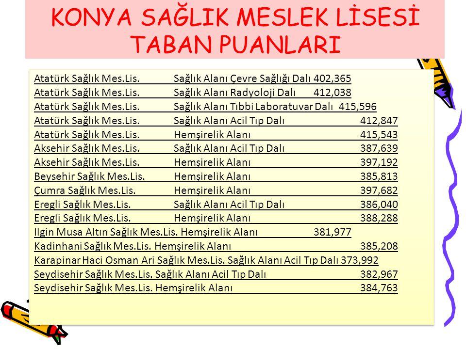 KONYA SAĞLIK MESLEK LİSESİ TABAN PUANLARI Atatürk Sağlık Mes.Lis. Sağlık Alanı Çevre Sağlığı Dalı 402,365 Atatürk Sağlık Mes.Lis. Sağlık Alanı Radyolo