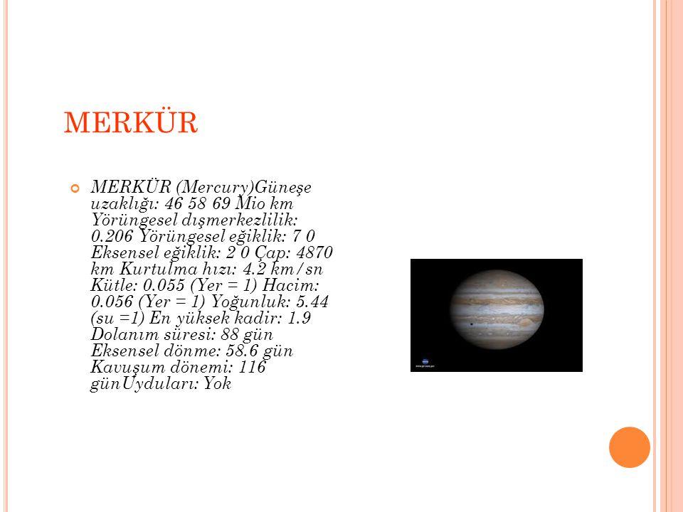 MERKÜR MERKÜR (Mercury)Güneşe uzaklığı: 46 58 69 Mio km Yörüngesel dışmerkezlilik: 0.206 Yörüngesel eğiklik: 7 0 Eksensel eğiklik: 2 0 Çap: 4870 km Kurtulma hızı: 4.2 km/sn Kütle: 0.055 (Yer = 1) Hacim: 0.056 (Yer = 1) Yoğunluk: 5.44 (su =1) En yüksek kadir: 1.9 Dolanım süresi: 88 gün Eksensel dönme: 58.6 gün Kavuşum dönemi: 116 günUyduları: Yok