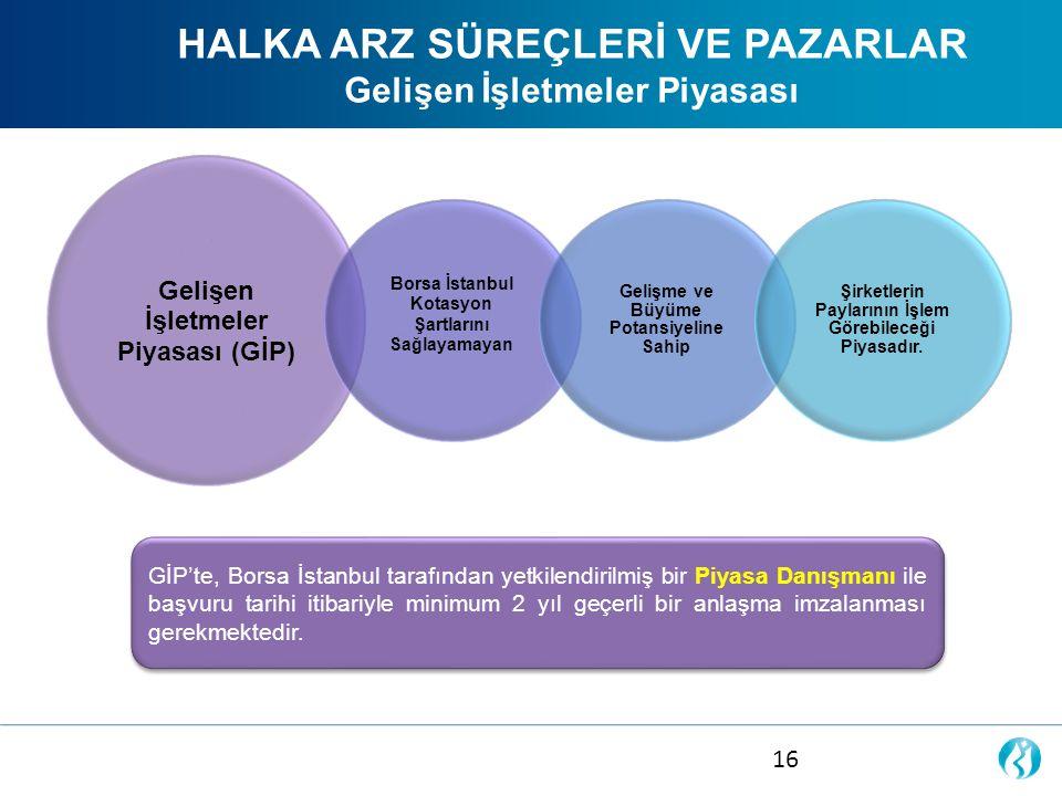 HALKA ARZ SÜREÇLERİ VE PAZARLAR Gelişen İşletmeler Piyasası GİP'te, Borsa İstanbul tarafından yetkilendirilmiş bir Piyasa Danışmanı ile başvuru tarihi