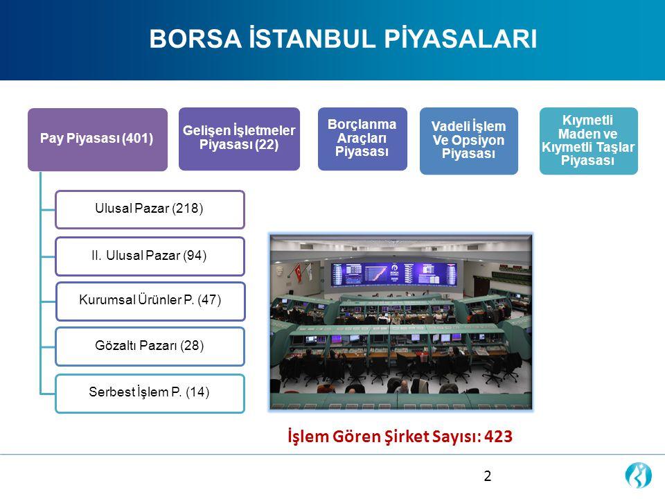 HALKA ARZ SÜREÇLERİ VE PAZARLAR Halka Arz Takvimi Süreç1.
