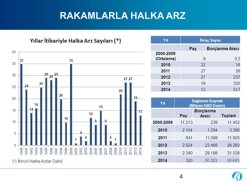 RAKAMLARLA HALKA ARZ (*) İkincil Halka Arzlar Dahil Yıllar İtibariyle Halka Arz Sayıları (*) Yılİhraç Sayısı PayBorçlanma Aracı 2000-2009 (Ortalama)90