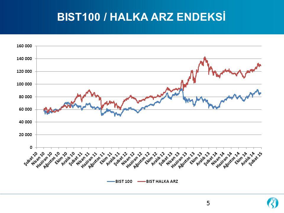 HALKA ARZ SÜREÇLERİ VE PAZARLAR Gelişen İşletmeler Piyasası GİP'te, Borsa İstanbul tarafından yetkilendirilmiş bir Piyasa Danışmanı ile başvuru tarihi itibariyle minimum 2 yıl geçerli bir anlaşma imzalanması gerekmektedir.