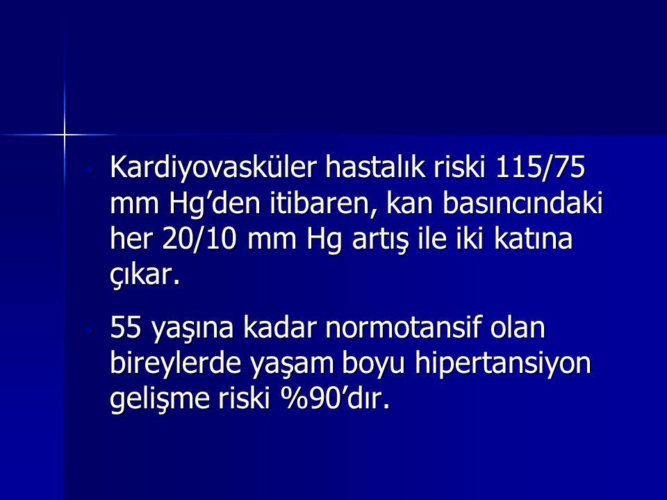 Kardiyovasküler hastalık riski 115/75 mm Hg'den itibaren, kan basıncındaki her 20/10 mm Hg artış ile iki katına çıkar. Kardiyovasküler hastalık riski