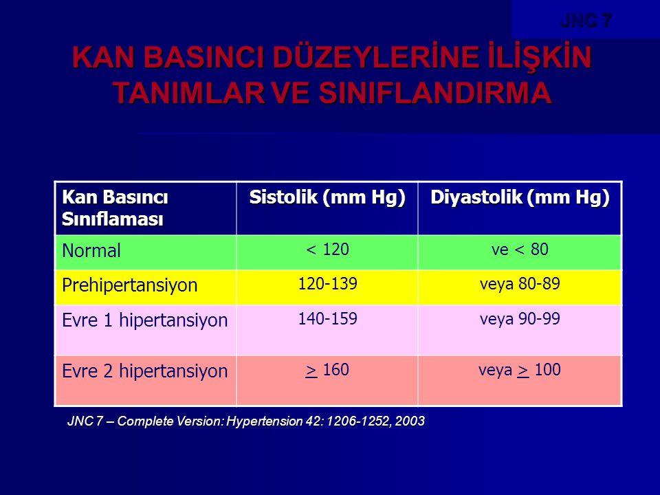 Kan Basıncı Sınıflaması Sistolik (mm Hg) Diyastolik (mm Hg) Normal < 120ve < 80 Prehipertansiyon 120-139veya 80-89 Evre 1 hipertansiyon 140-159veya 90