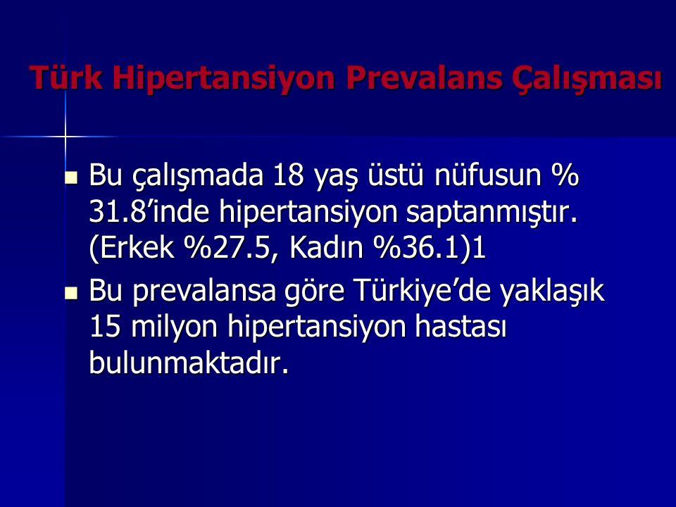 Türk Hipertansiyon Prevalans Çalışması Bu çalışmada 18 yaş üstü nüfusun % 31.8'inde hipertansiyon saptanmıştır. (Erkek %27.5, Kadın %36.1)1 Bu çalışma