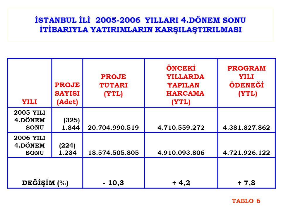 İSTANBUL İLİ 2005-2006 YILLARI 4.DÖNEM SONU İTİBARIYLA YATIRIMLARIN KARŞILAŞTIRILMASI YILI PROJE SAYISI (Adet) PROJE TUTARI (YTL) ÖNCEKİ YILLARDA YAPILAN HARCAMA (YTL) PROGRAM YILI ÖDENEĞİ (YTL) 2005 YILI 4.DÖNEM SONU (325) 1.84420.704.990.5194.710.559.2724.381.827.862 2006 YILI 4.DÖNEM SONU (224) 1.23418.574.505.8054.910.093.8064.721.926.122 DEĞİŞİM (%)- 10,3+ 4,2+ 7,8 TABLO 6