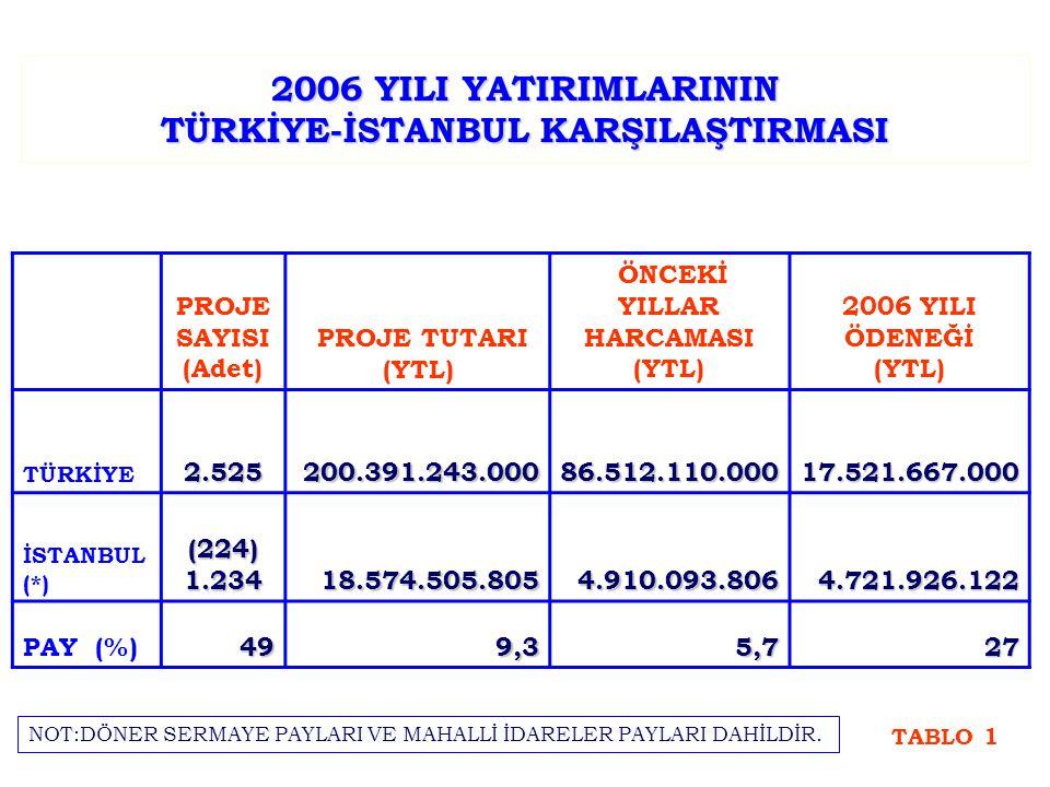 2006 YILI YATIRIMLARININ TÜRKİYE-İSTANBUL KARŞILAŞTIRMASI PROJE SAYISI (Adet) PROJE TUTARI (YTL) ÖNCEKİ YILLAR HARCAMASI (YTL) 2006 YILI ÖDENEĞİ (YTL)