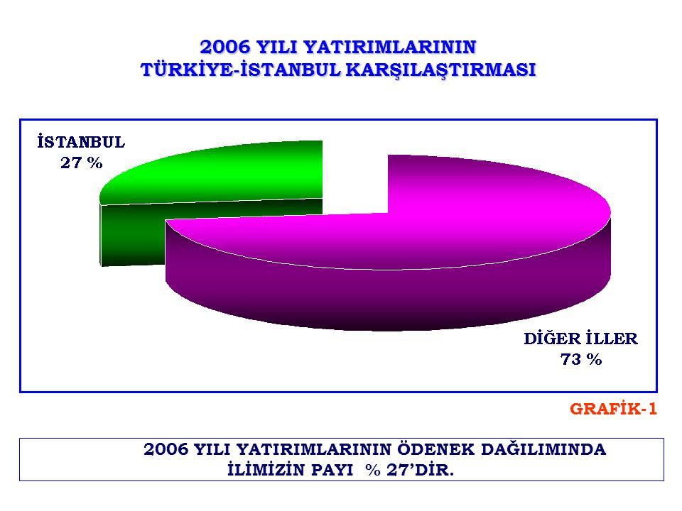 2006 YILI YATIRIMLARININ TÜRKİYE-İSTANBUL KARŞILAŞTIRMASI 2006 YILI YATIRIMLARININ ÖDENEK DAĞILIMINDA İLİMİZİN PAYI % 27'DİR. GRAFİK-1