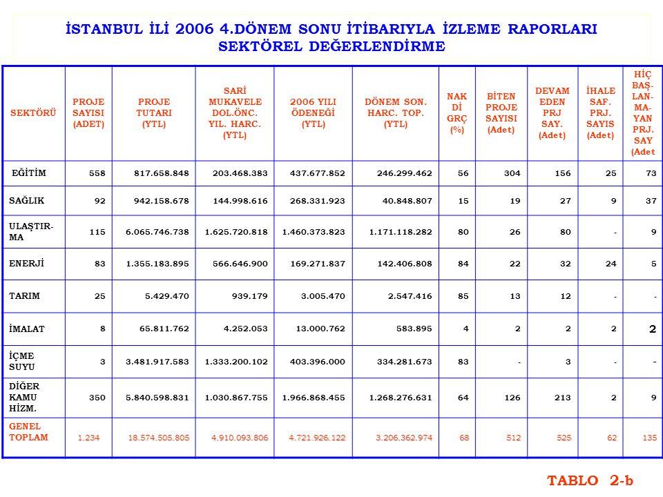 İSTANBUL İLİ 2006 YILI PROJE SAYILARININ 4.DÖNEM SONU İTİBARIYLA SEKTÖRLERE GÖRE DAĞILIMI GRAFİK-2