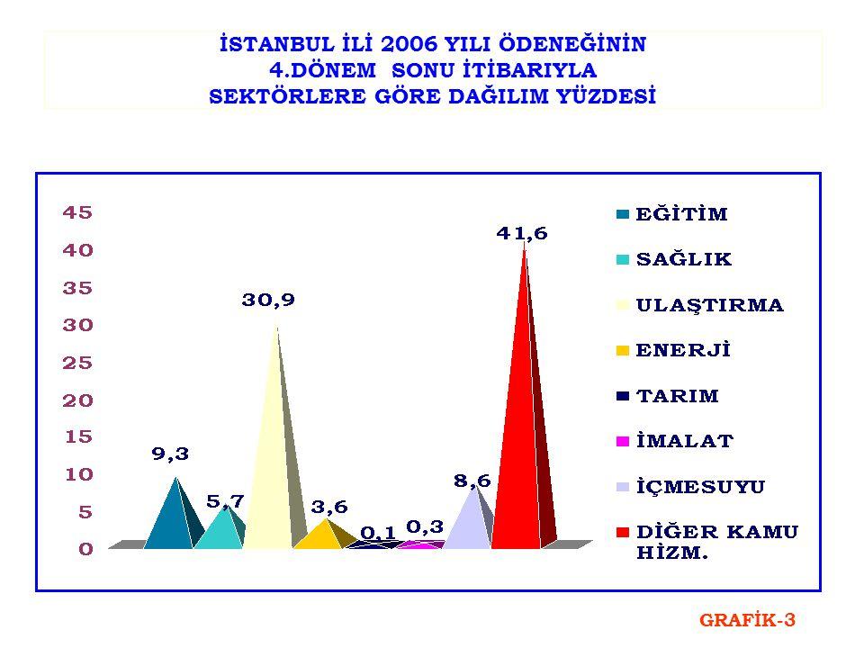 İSTANBUL İLİ 2006 YILI ÖDENEĞİNİN 4.DÖNEM SONU İTİBARIYLA SEKTÖRLERE GÖRE DAĞILIM YÜZDESİ GRAFİK-3