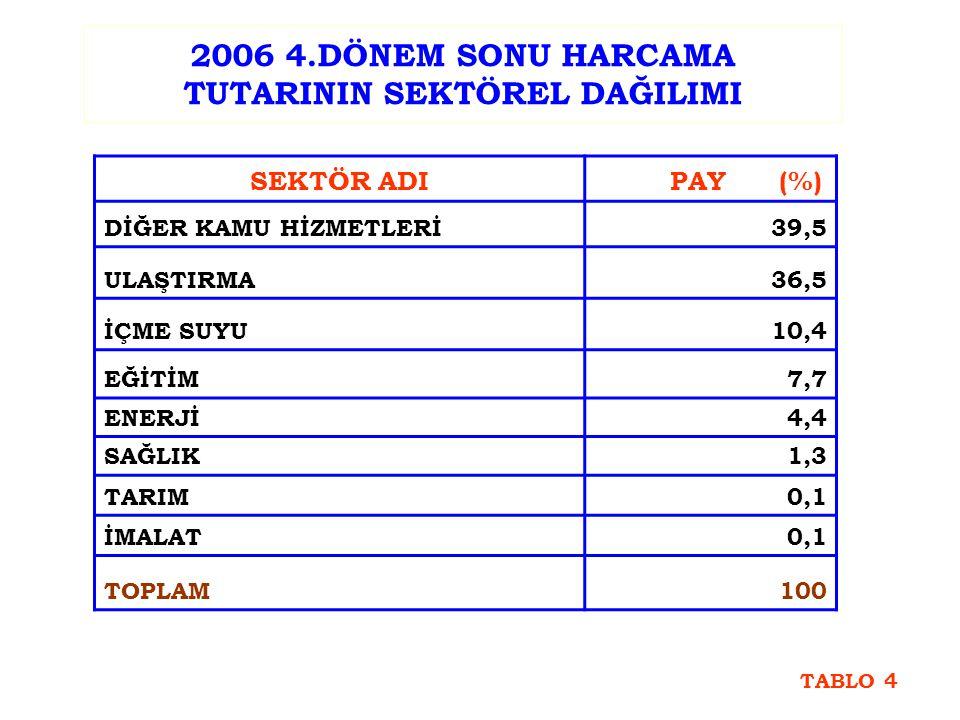2006 4.DÖNEM SONU HARCAMA TUTARININ SEKTÖREL DAĞILIMI SEKTÖR ADI PAY (%) DİĞER KAMU HİZMETLERİ39,5 ULAŞTIRMA36,5 İÇME SUYU10,4 EĞİTİM7,7 ENERJİ4,4 SAĞLIK1,3 TARIM0,1 İMALAT0,1 TOPLAM100 TABLO 4