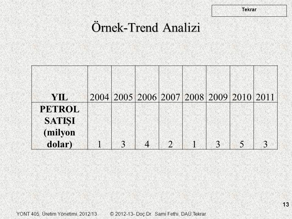 YONT 405, Üretim Yönetimi, 2012/13 © 2012-13- Doç.Dr. Sami Fethi, DAÜ,Tekrar. Tekrar 13 Örnek-Trend Analizi YIL20042005200620072008200920102011 PETROL