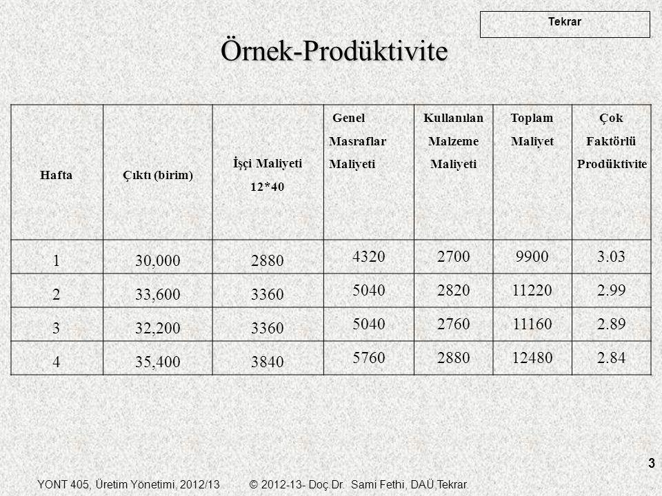 YONT 405, Üretim Yönetimi, 2012/13 © 2012-13- Doç.Dr. Sami Fethi, DAÜ,Tekrar. Tekrar 3 Örnek-Prodüktivite HaftaÇıktı (birim) İşçi Maliyeti 12*40 Genel