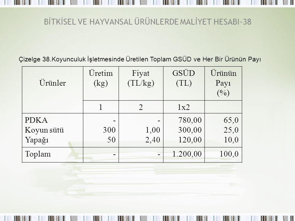 BİTKİSEL VE HAYVANSAL ÜRÜNLERDE MALİYET HESABI-38 Çizelge 38.Koyunculuk İşletmesinde Üretilen Toplam GSÜD ve Her Bir Ürünün Payı Ürünler Üretim (kg) Fiyat (TL/kg) GSÜD (TL) Ürünün Payı (%) 121x2 PDKA Koyun sütü Yapağı - 300 50 - 1,00 2,40 780,00 300,00 120,00 65,0 25,0 10,0 Toplam--1.200,00100,0
