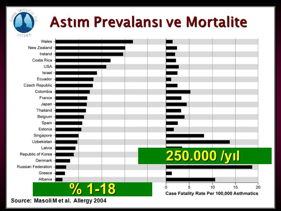 4 Astım Prevalansı ve Mortalite Source: Masoli M et al. Allergy 2004 % 1-18 250.000 /yıl
