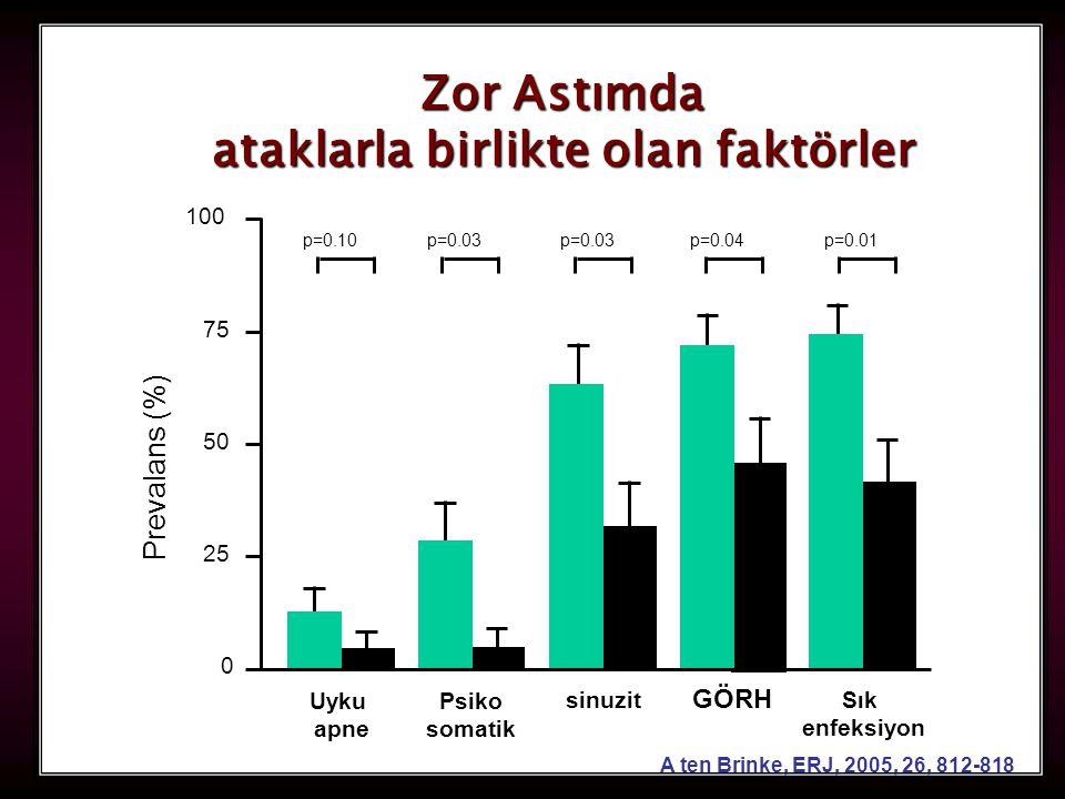 41 Uyku apne Psiko somatik sinuzit GÖRH Sık enfeksiyon 0 25 50 75 100 Prevalans (%) p=0.04p=0.01p=0.03 p=0.10 A ten Brinke, ERJ, 2005, 26, 812-818 Zor Astımda ataklarla birlikte olan faktörler ataklarla birlikte olan faktörler