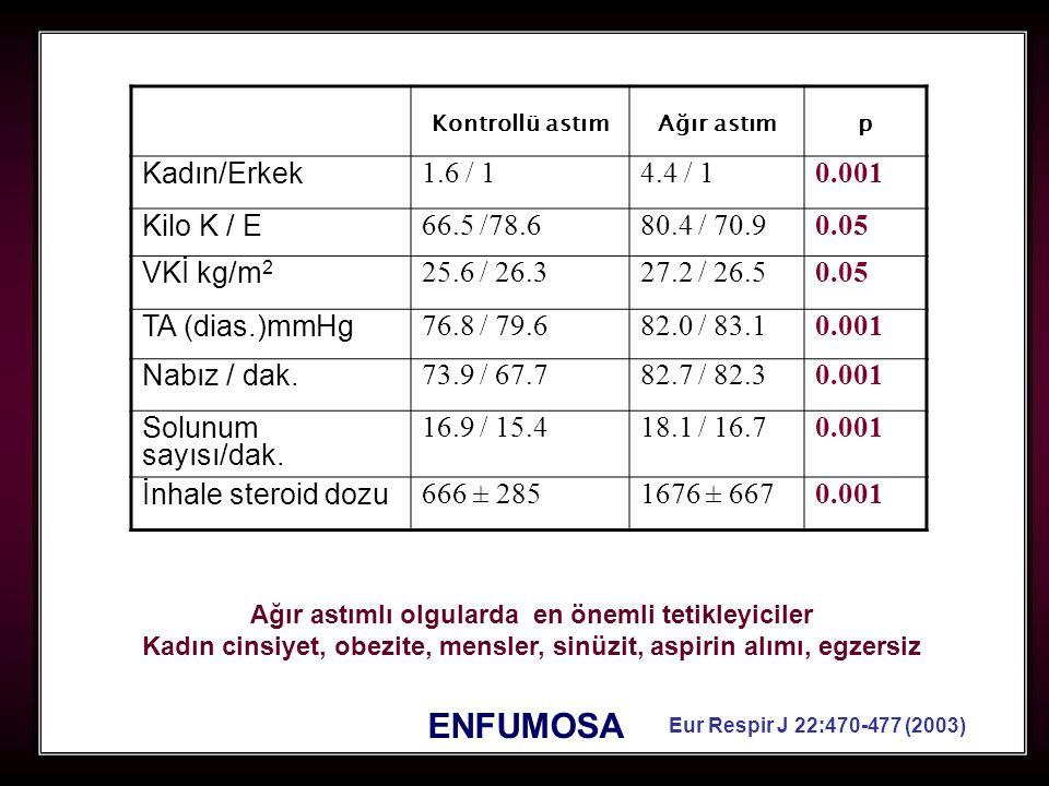42 Kontrollü astımAğır astımp Kadın/Erkek 1.6 / 14.4 / 10.001 Kilo K / E 66.5 /78.680.4 / 70.90.05 VKİ kg/m 2 25.6 / 26.327.2 / 26.50.05 TA (dias.)mmH