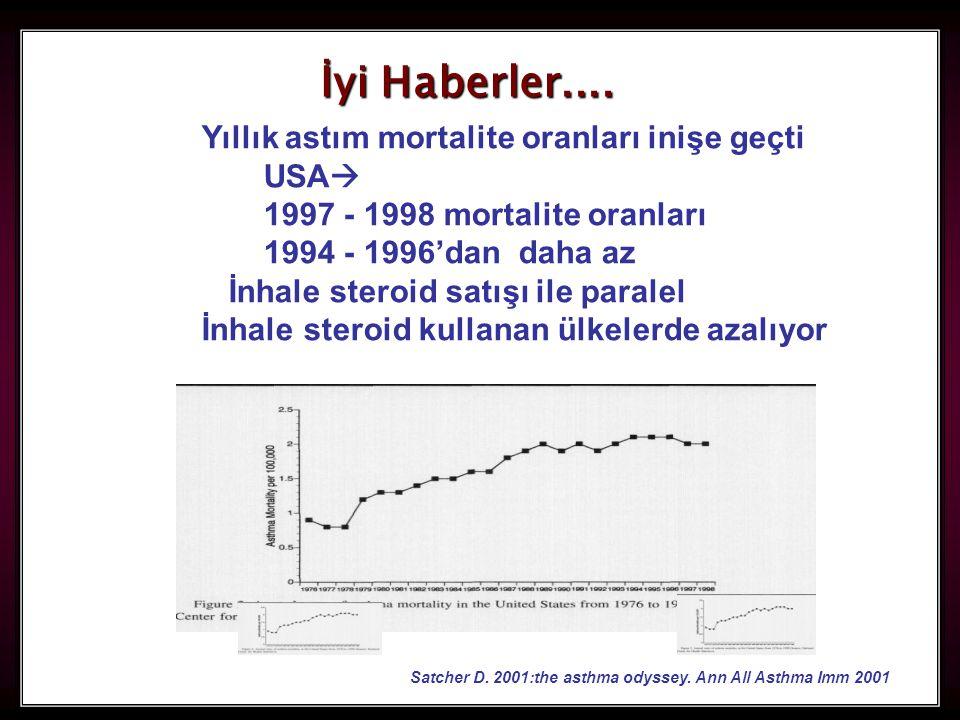 6 Yıllık astım mortalite oranları inişe geçti USA  1997 - 1998 mortalite oranları 1994 - 1996'dan daha az İnhale steroid satışı ile paralel İnhale st