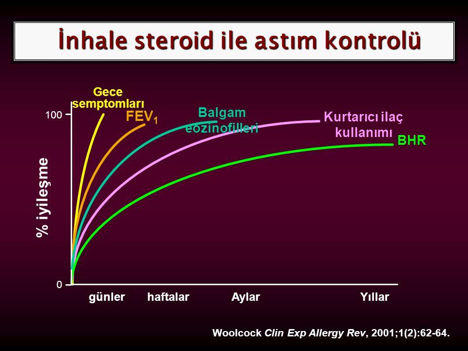 68 İnhale steroid ile astım kontrolü Gece semptomları FEV 1 Kurtarıcı ilaç kullanımı BHR günler % iyileşme 100 YıllarAylarhaftalar 0 Woolcock Clin Exp Allergy Rev, 2001;1(2):62-64.