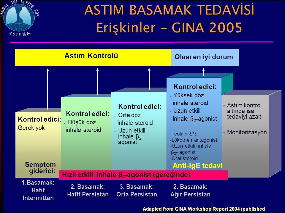 80 ASTIM BASAMAK TEDAVİSİ Erişkinler – GINA 2005 Semptom giderici: Hızlı etkili inhale β 2 -agonist (gereğinde) Kontrol edici:  Düşük doz inhale ster