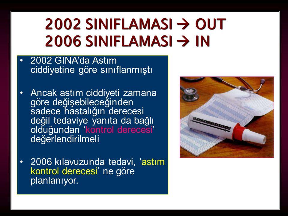 82 2002 SINIFLAMASI  OUT 2006 SINIFLAMASI  IN 2002 GINA'da Astım ciddiyetine göre sınıflanmıştı Ancak astım ciddiyeti zamana göre değişebileceğinden sadece hastalığın derecesi değil tedaviye yanıta da bağlı olduğundan 'kontrol derecesi' değerlendirilmeli 2006 kılavuzunda tedavi, 'astım kontrol derecesi' ne göre planlanıyor.