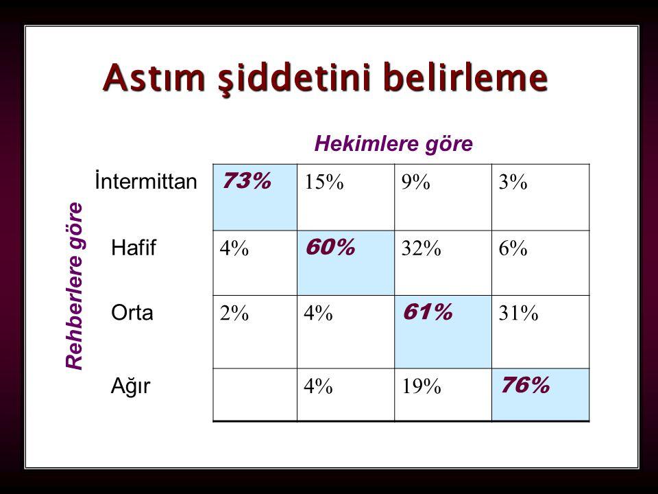 83 İntermittan 73% 15%9%3% Hafif 4% 60% 32%6% Orta 2%4% 61% 31% Ağır 4%19% 76% Hekimlere göre Rehberlere göre Astım şiddetini belirleme