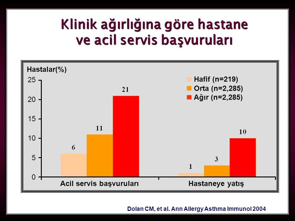 84 Klinik ağırlığına göre hastane ve acil servis başvuruları Dolan CM, et al. Ann Allergy Asthma Immunol 2004 Hastaneye yatış Hastalar(%) Acil servis