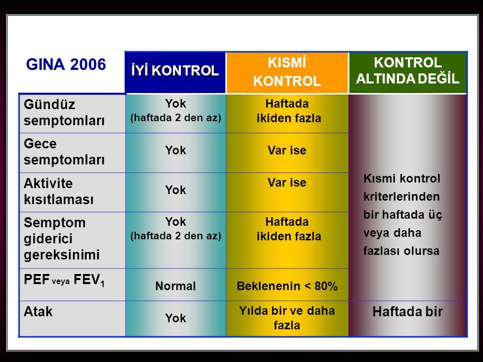 87 İYİ KONTROL KISMİ KONTROL KONTROL ALTINDA DEĞİL Gündüz semptomları Yok (haftada 2 den az) Haftada ikiden fazla Kısmi kontrol kriterlerinden bir haftada üç veya daha fazlası olursa Gece semptomları YokVar ise Aktivite kısıtlaması Yok Var ise Semptom giderici gereksinimi Yok (haftada 2 den az) Haftada ikiden fazla PEF veya FEV 1 NormalBeklenenin < 80% Atak Yok Yılda bir ve daha fazla Haftada bir GINA 2006