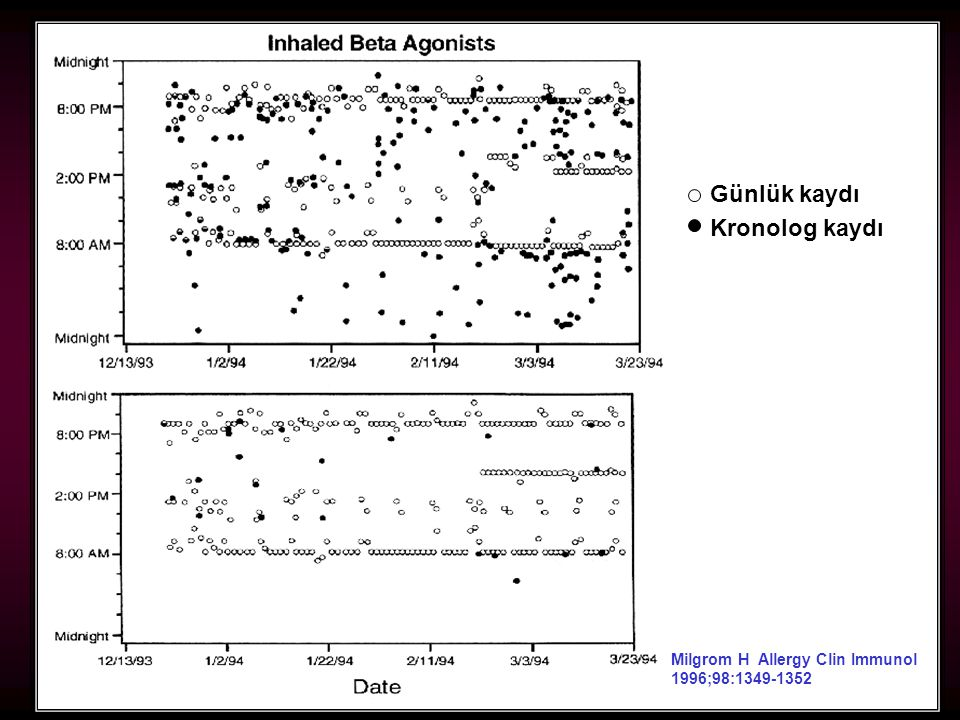 93 Günlük kaydı Kronolog kaydı Milgrom H Allergy Clin Immunol 1996;98:1349-1352