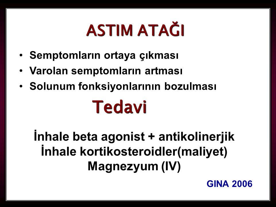 94 Tedavi İnhale beta agonist + antikolinerjik İnhale kortikosteroidler(maliyet) Magnezyum (IV) GINA 2006 Semptomların ortaya çıkması Varolan semptomların artması Solunum fonksiyonlarının bozulması ASTIM ATAĞI