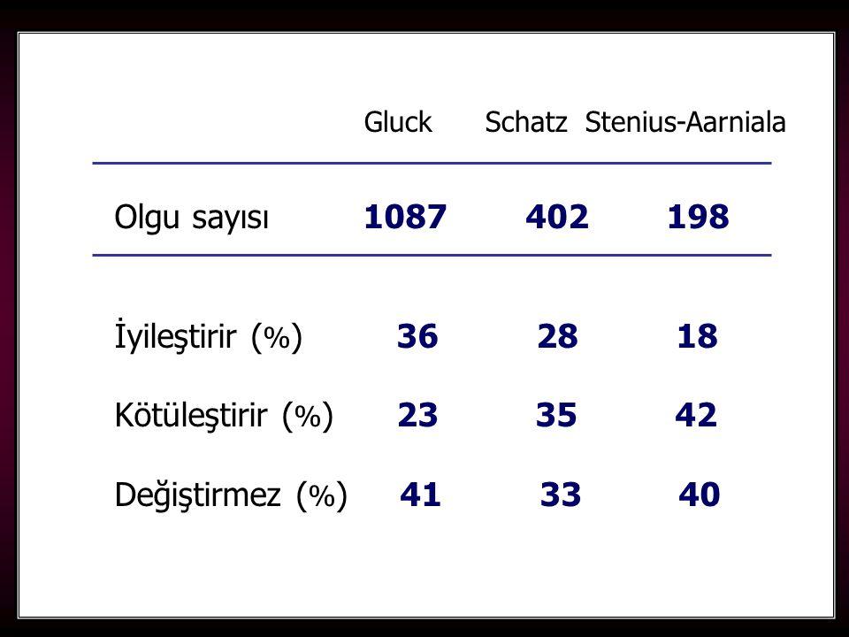 99 Gluck Schatz Stenius-Aarniala Olgu sayısı 1087 402 198 İyileştirir ( % ) 36 28 18 Kötüleştirir ( % ) 23 35 42 Değiştirmez ( % ) 41 33 40