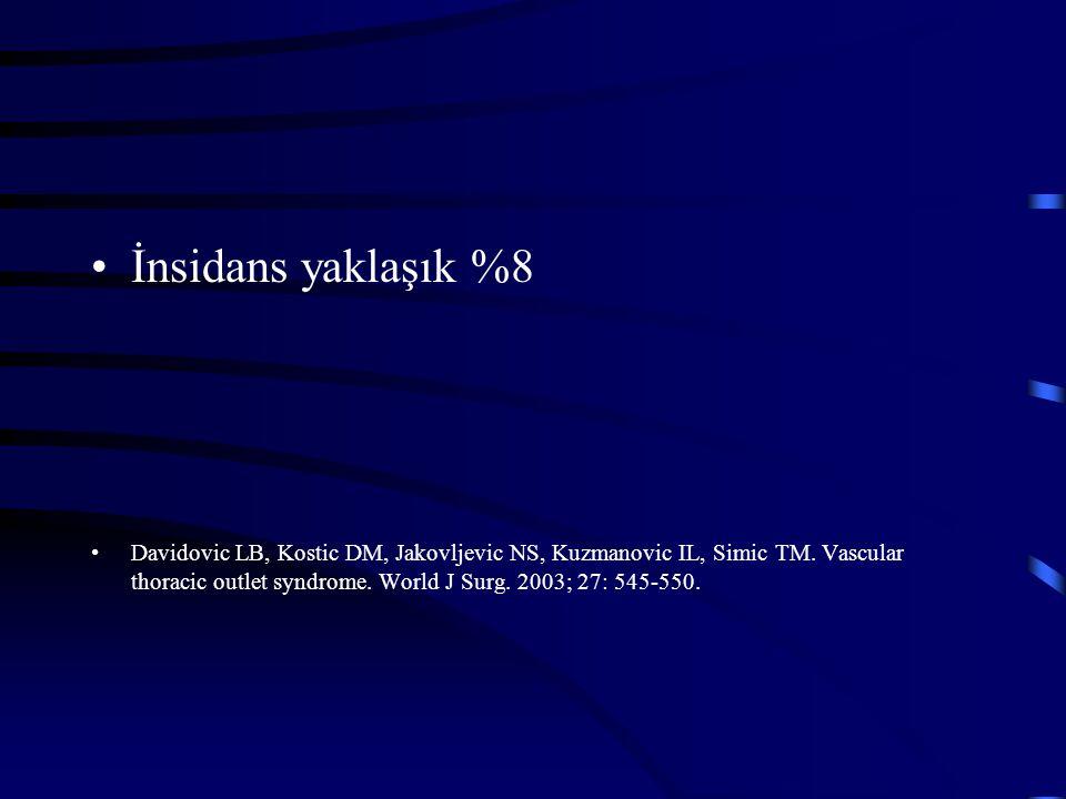 İnsidans yaklaşık %8 Davidovic LB, Kostic DM, Jakovljevic NS, Kuzmanovic IL, Simic TM. Vascular thoracic outlet syndrome. World J Surg. 2003; 27: 545-