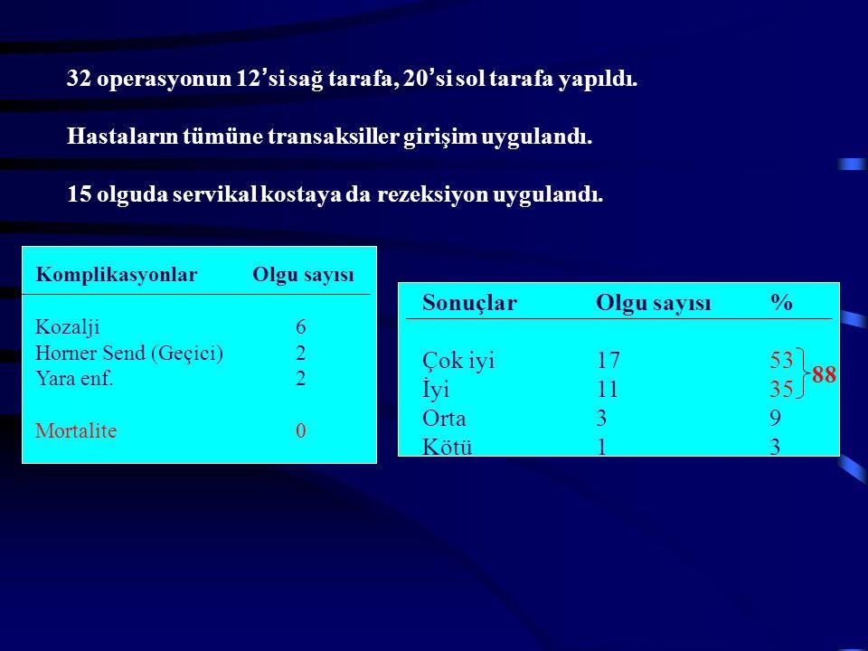 Komplikasyonlar Olgu sayısı Kozalji6 Horner Send (Geçici)2 Yara enf.2 Mortalite 0 SonuçlarOlgu sayısı% Çok iyi1753 İyi1135 Orta39 Kötü13 88 32 operasy