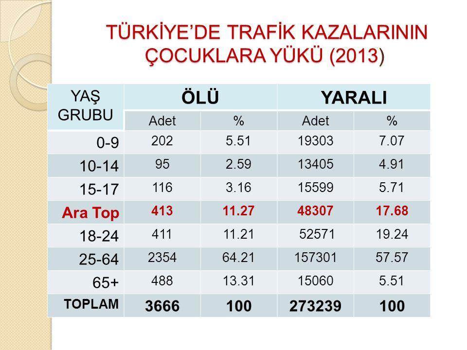 TÜRKİYE'DE TRAFİK KAZALARININ ÇOCUKLARA YÜKÜ (2013) TÜRKİYE'DE TRAFİK KAZALARININ ÇOCUKLARA YÜKÜ (2013) YAŞ GRUBU ÖLÜYARALI Adet% % 0-9 2025.51193037.