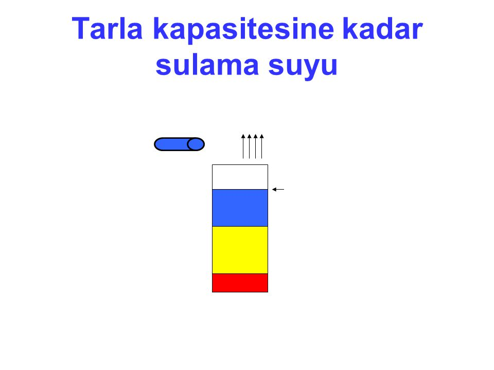 Tarla kapasitesine kadar sulama suyu SULAMA SN KS TK (11) MR: TK'ne gelene kadar ETa = ETm Ne kadar?