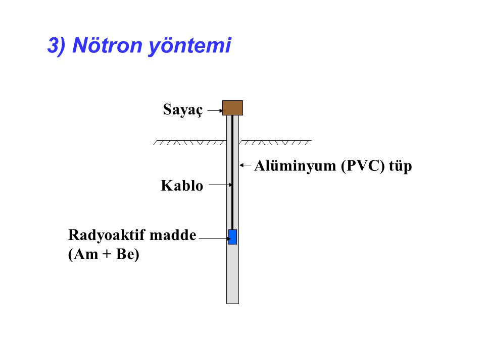 3) Nötron yöntemi Sayaç Kablo Radyoaktif madde (Am + Be) Alüminyum (PVC) tüp