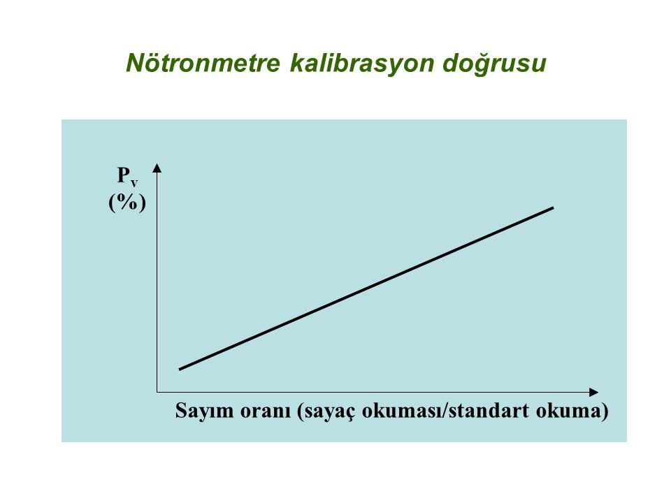 Nötronmetre kalibrasyon doğrusu P v (%) Sayım oranı (sayaç okuması/standart okuma)