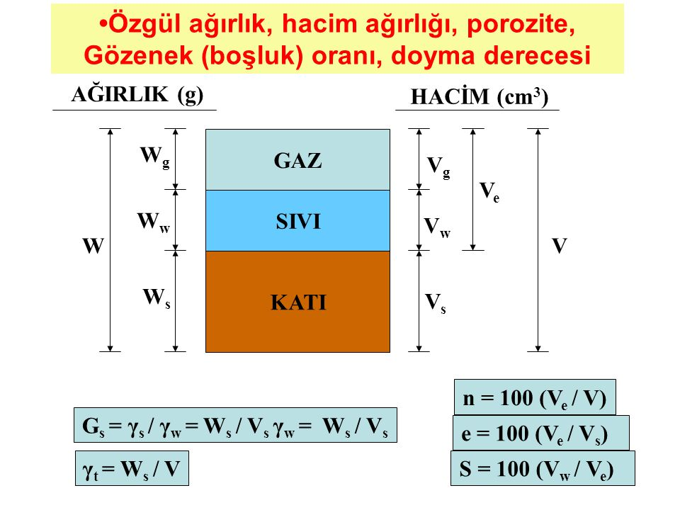 GAZ SIVI KATI WgWg WwWw WsWs W AĞIRLIK (g) VgVg VwVw VsVs VeVe V G s = γ s / γ w = W s / V s γ w = W s / V s γ t = W s / V n = 100 (V e / V) e = 100 (V e / V s ) S = 100 (V w / V e ) HACİM (cm 3 ) Özgül ağırlık, hacim ağırlığı, porozite, Gözenek (boşluk) oranı, doyma derecesi