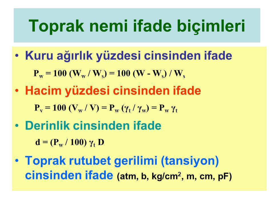 Toprak nemi ifade biçimleri Kuru ağırlık yüzdesi cinsinden ifade Hacim yüzdesi cinsinden ifade Derinlik cinsinden ifade Toprak rutubet gerilimi (tansiyon) cinsinden ifade (atm, b, kg/cm 2, m, cm, pF) P w = 100 (W w / W s ) = 100 (W - W s ) / W s P v = 100 (V w / V) = P w (γ t / γ w ) = P w γ t d = (P w / 100) γ t D
