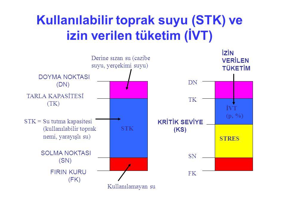 Kullanılabilir toprak suyu (STK) ve izin verilen tüketim (İVT) STK = Su tutma kapasitesi (kullanılabilir toprak nemi, yarayışlı su) Kullanılamayan su Derine sızan su (cazibe suyu, yerçekimi suyu) KRİTİK SEVİYE (KS) TARLA KAPASİTESİ (TK) SOLMA NOKTASI (SN) STK TK SN DOYMA NOKTASI (DN) DN FIRIN KURU (FK) FK STRES İZİN VERİLEN TÜKETİM İVT (p, %)