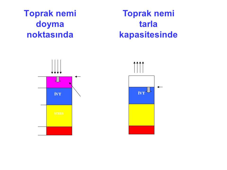 Toprak nemi doyma noktasında MEVCUT RUTUBET (MR) TK SN DN STRES İVT KS AŞIRI YAĞIŞ (1) Derine sızar SN KS TK İVT (2) MR: TK'de EVAPOTRANSPİRASYON (ET) Toprak nemi tarla kapasitesinde