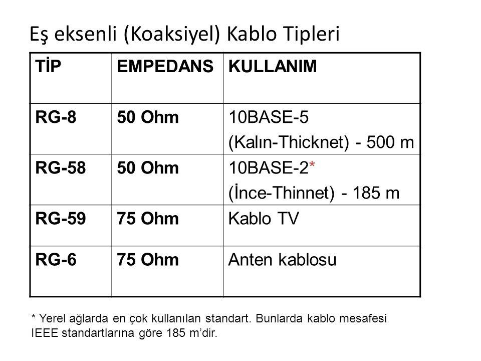 Eş eksenli (Koaksiyel) Kablo Tipleri TİPEMPEDANSKULLANIM RG-850 Ohm10BASE-5 (Kalın-Thicknet) - 500 m RG-5850 Ohm10BASE-2* (İnce-Thinnet) - 185 m RG-59